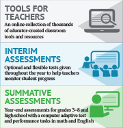 ISAT Comprehensive Assessment System / Assessment & Accountability / SDE